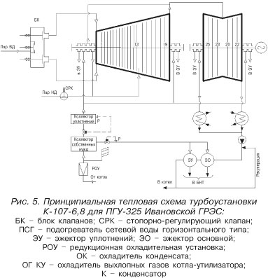 Тепловая схема паровой турбины фото 448